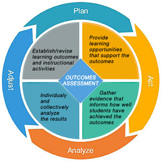 Outcomes Assessment.Plan-Act-Analyze-Adjust. Establish/revise learning outcomes and instructional activities. Provide learning opportunities that support the outcomes. Gather evidence that informs how well students have achieved the outcomes. Individualy and collectively analyze the results.