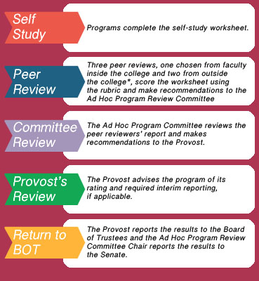 Self Study-Programs complete the self-study worksheet. Peer Review-Three peer reviews, one chosen from faculty inside the college and two from outside the college (may be from another CSU college or external), score the worksheet using the rubric and make recommendations to the Ad Hoc Program Review Committee Committee Review-The Ad Hoc Program Committee reviews the peer reviewers' report and makes recommendations to the Provost. Provost's Review-The Provost advises the program of its  rating and required interim reporting, if applicable. Return to BOT-The Provost reports the results to the Board of Trustees and the Ad Hoc Program Review Committee Chair reports the results to the Senate.