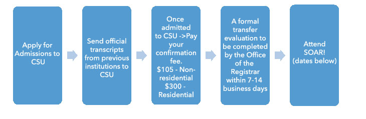 Apply for Admissions to CSU, Send official transcripts from previous institutions to CSU, Once admitted to CSU ->Pay your confirmation fee. $105 - Non-residential $300 - Residential, A formal transfer evaluation to be completed by the Office of the Registrar within 7-14 business days, Attend SOAR! (dates below)